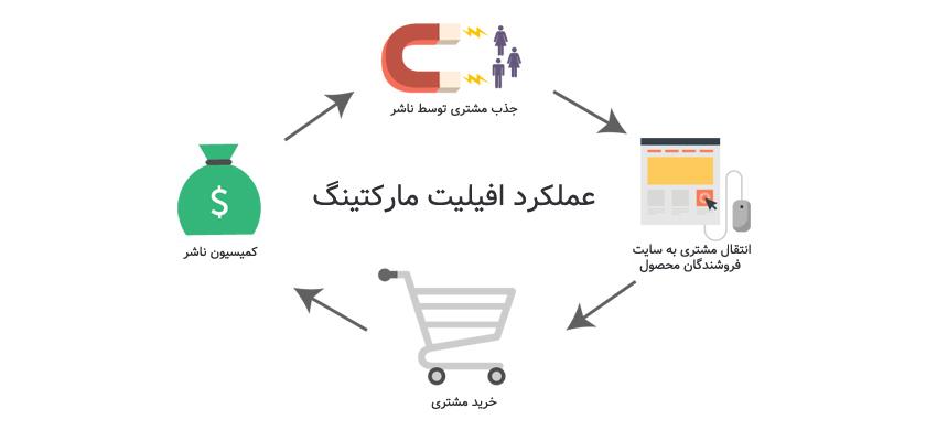 افیلیت مارکتینگ یا همکاری در فروش چگونه کار میکند؟